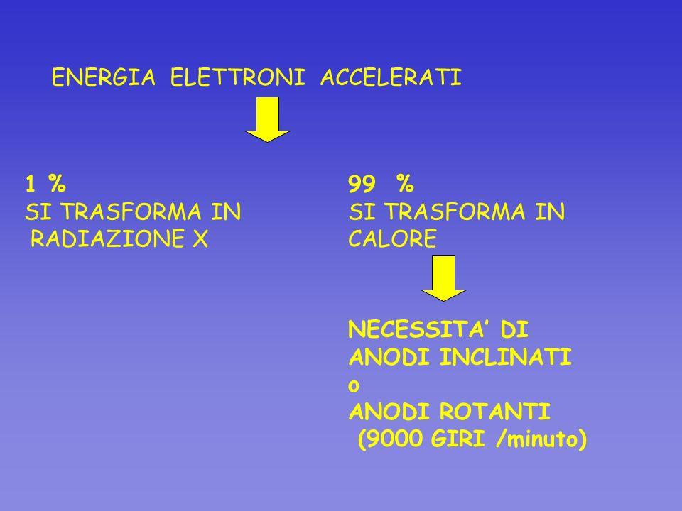 ENERGIA ELETTRONI ACCELERATI