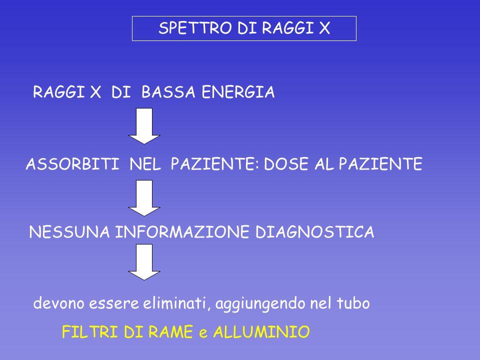 SPETTRO DI RAGGI X RAGGI X DI BASSA ENERGIA. ASSORBITI NEL PAZIENTE: DOSE AL PAZIENTE. NESSUNA INFORMAZIONE DIAGNOSTICA.