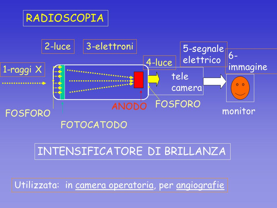INTENSIFICATORE DI BRILLANZA