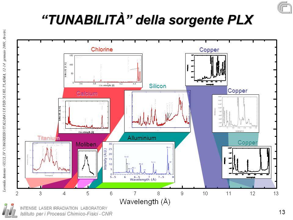TUNABILITÀ della sorgente PLX