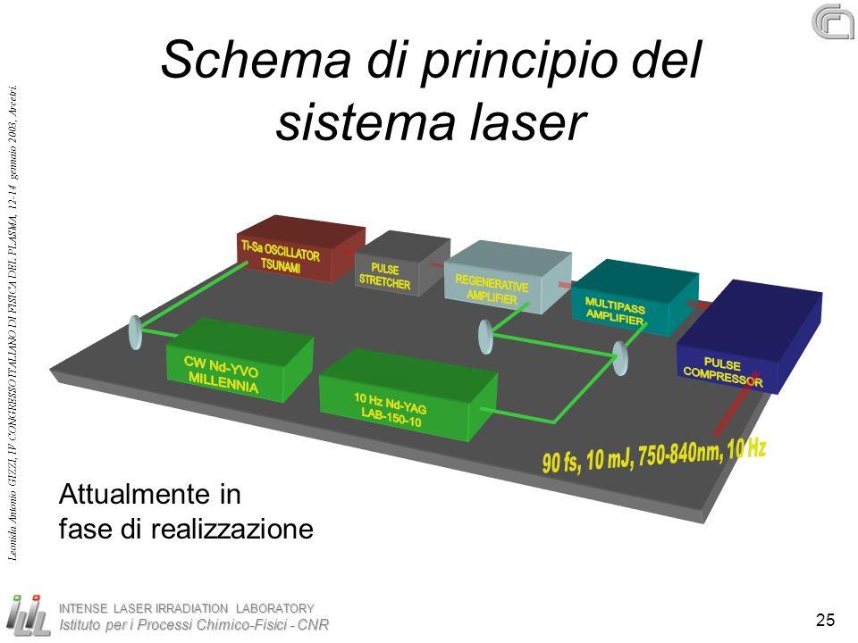 Schema di principio del sistema laser
