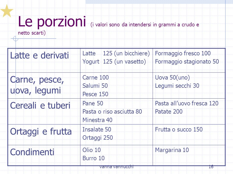 Le porzioni (i valori sono da intendersi in grammi a crudo e netto scarti)