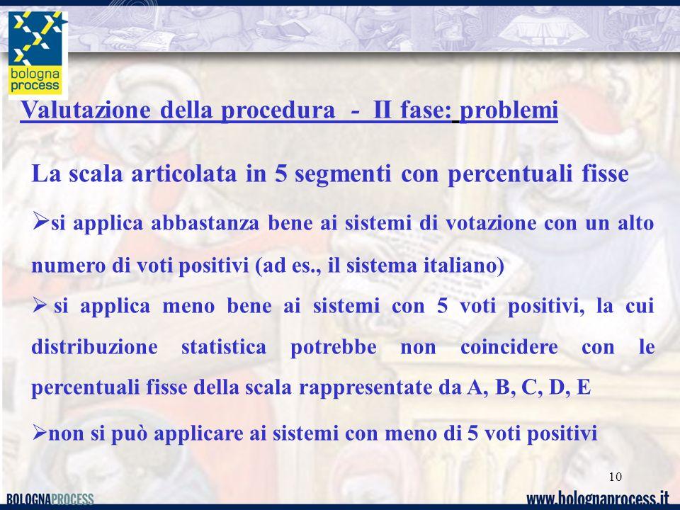 Valutazione della procedura - II fase: problemi