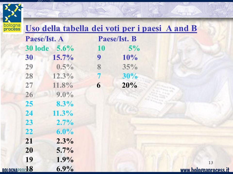 Uso della tabella dei voti per i paesi A and B