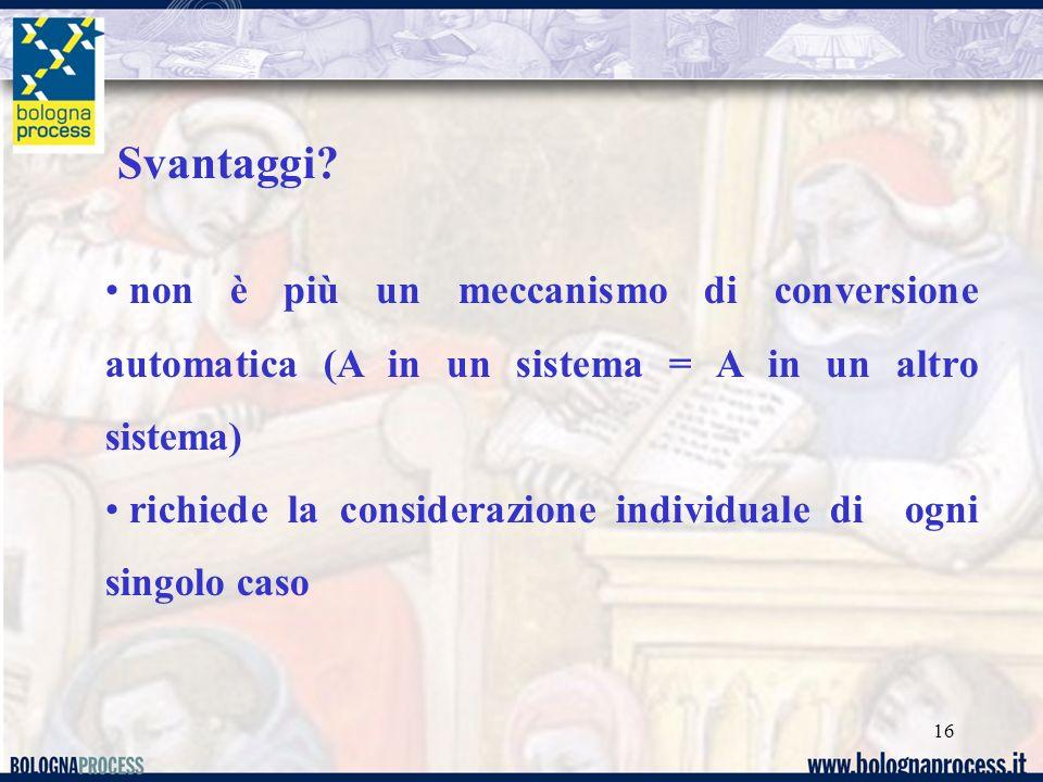 Svantaggi non è più un meccanismo di conversione automatica (A in un sistema = A in un altro sistema)