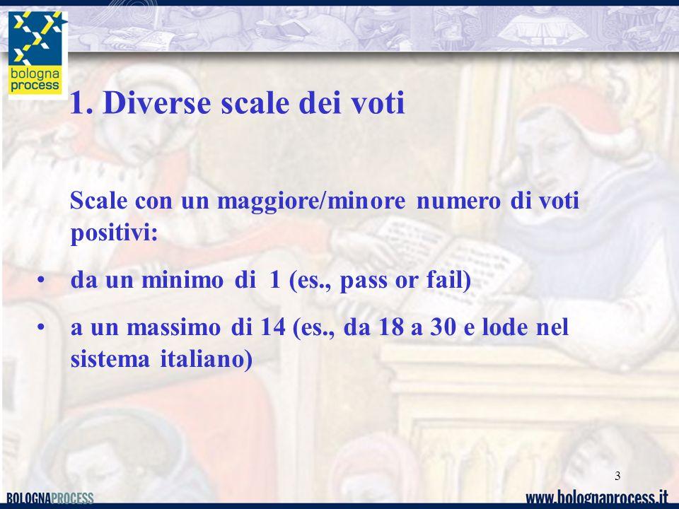 1. Diverse scale dei voti Scale con un maggiore/minore numero di voti positivi: da un minimo di 1 (es., pass or fail)