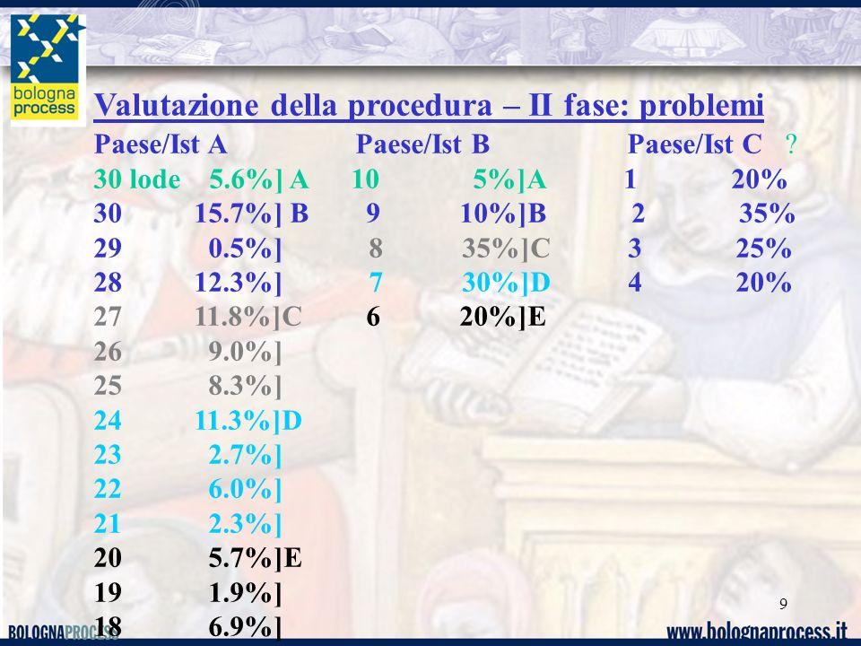 Valutazione della procedura – II fase: problemi