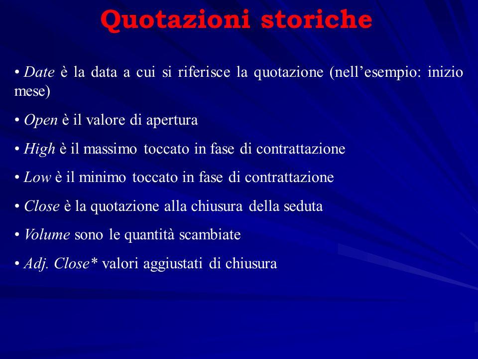Quotazioni storiche Date è la data a cui si riferisce la quotazione (nell'esempio: inizio mese) Open è il valore di apertura.