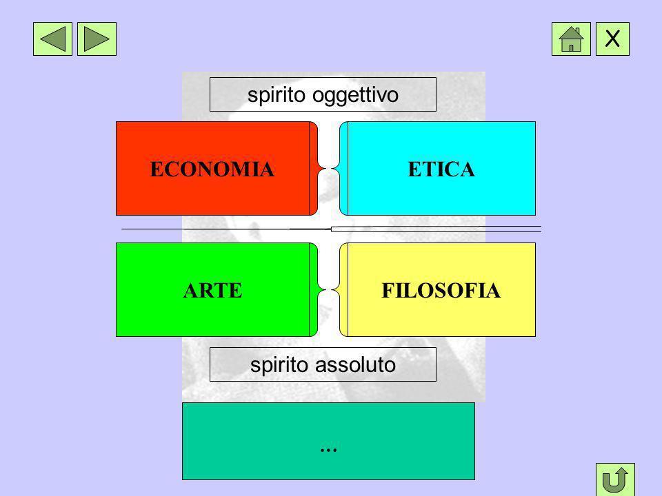 spirito oggettivo ECONOMIA ETICA ARTE FILOSOFIA spirito assoluto …
