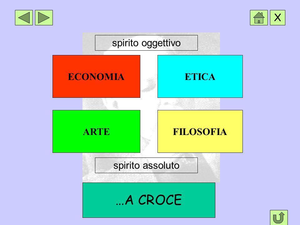 …A CROCE spirito oggettivo ECONOMIA ETICA ARTE FILOSOFIA