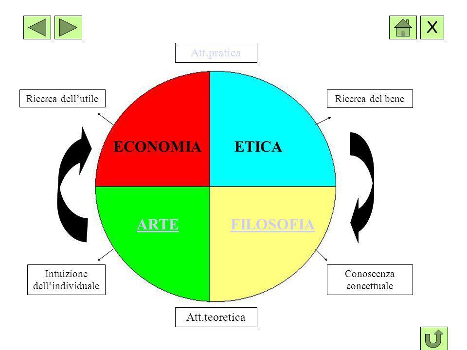 ECONOMIA ETICA ARTE FILOSOFIA Att.pratica Att.teoretica