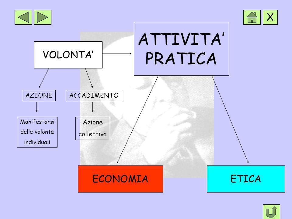 ATTIVITA' PRATICA VOLONTA' ECONOMIA ETICA AZIONE ACCADIMENTO Azione