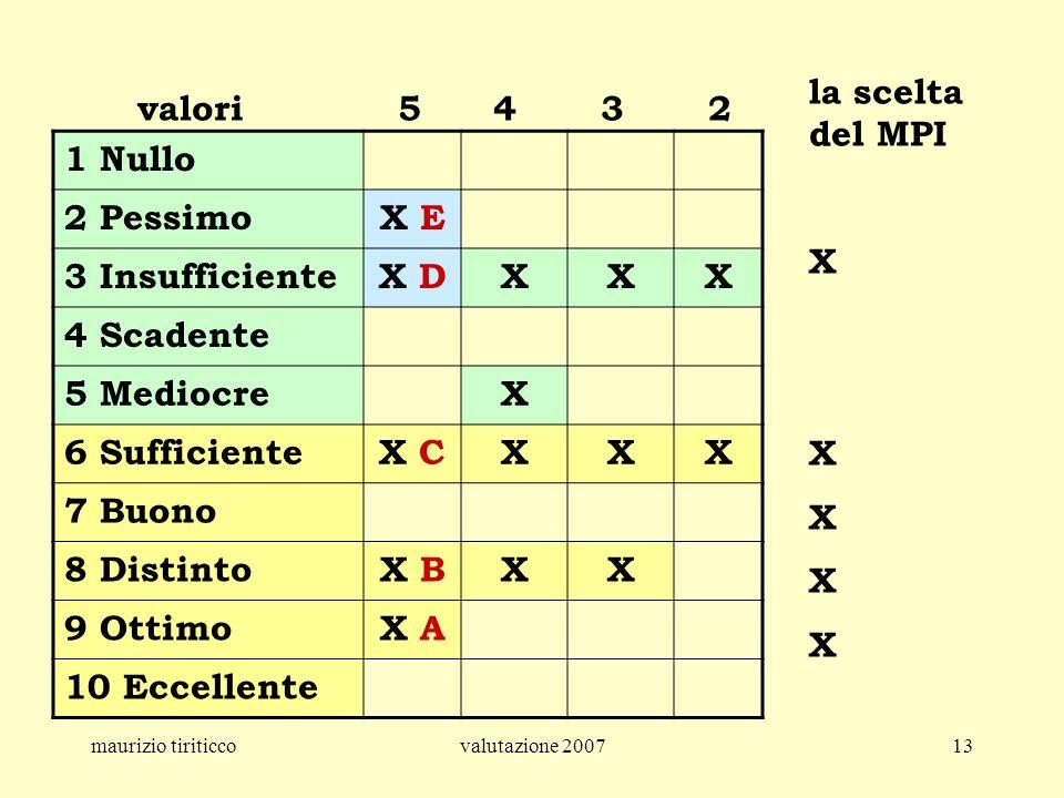 la scelta del MPI X cccc valori 5 4 3 2 1 Nullo 2 Pessimo X E