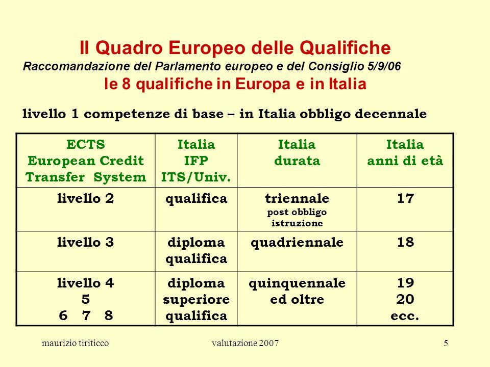 Il Quadro Europeo delle Qualifiche