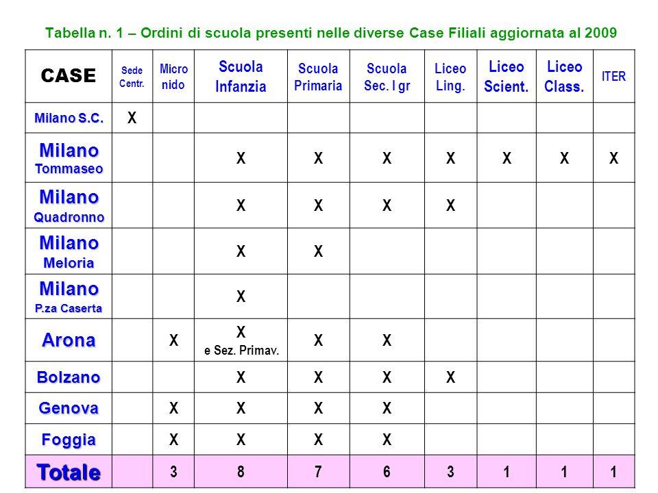 Totale CASE Milano Tommaseo Milano Milano Meloria Arona Scuola
