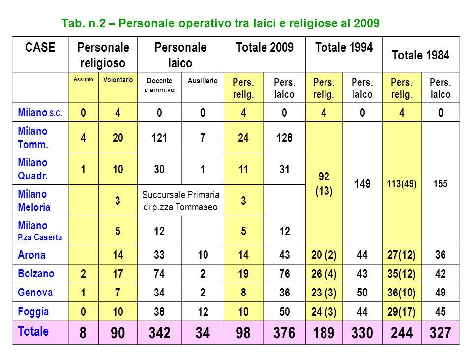 Tab. n.2 – Personale operativo tra laici e religiose al 2009