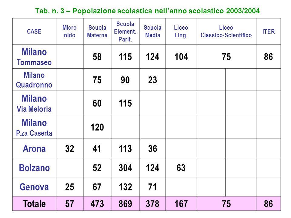 Tab. n. 3 – Popolazione scolastica nell'anno scolastico 2003/2004