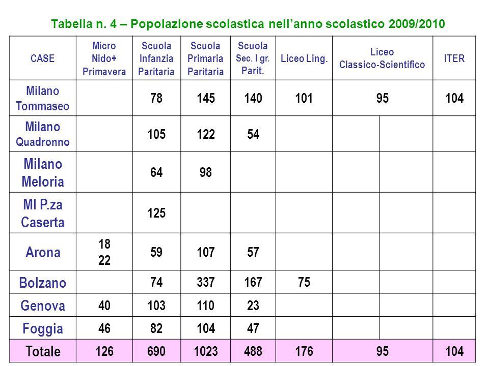 Tabella n. 4 – Popolazione scolastica nell'anno scolastico 2009/2010