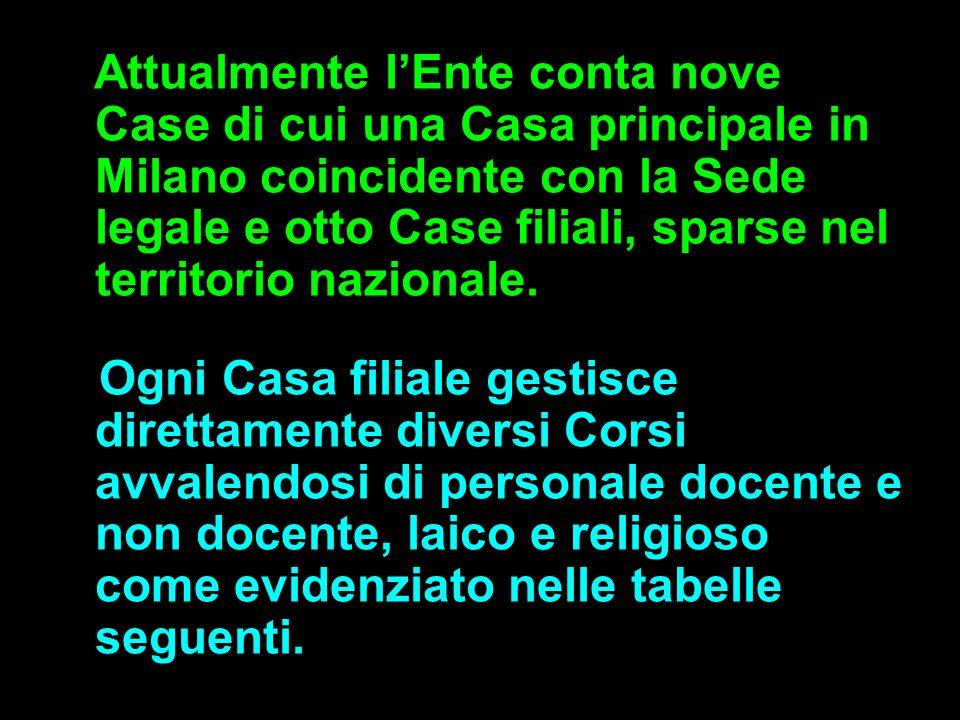 Attualmente l'Ente conta nove Case di cui una Casa principale in Milano coincidente con la Sede legale e otto Case filiali, sparse nel territorio nazionale.