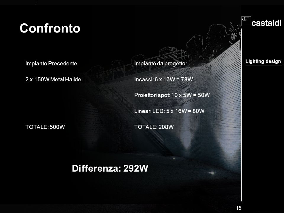 Confronto Differenza: 292W Impianto Precedente 2 x 150W Metal Halide
