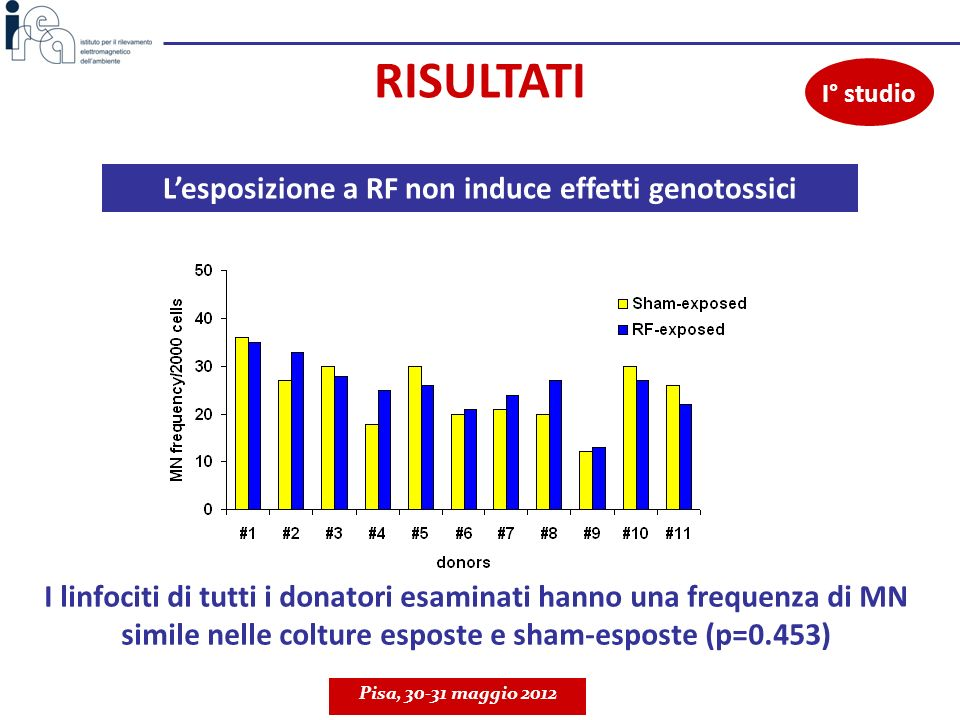 L'esposizione a RF non induce effetti genotossici