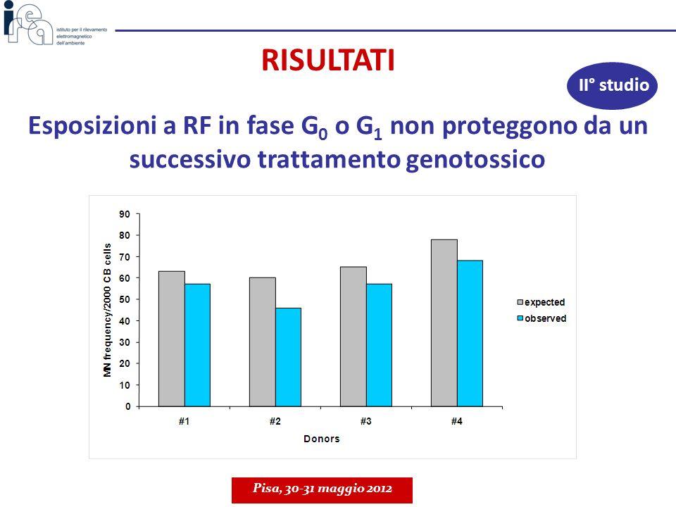 RISULTATI II° studio. Esposizioni a RF in fase G0 o G1 non proteggono da un successivo trattamento genotossico.