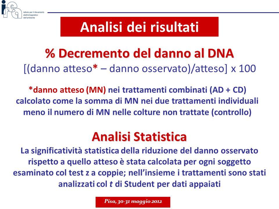 % Decremento del danno al DNA