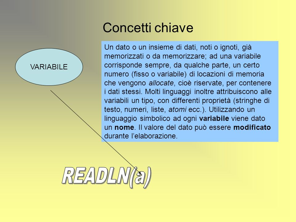 READLN(a) Concetti chiave