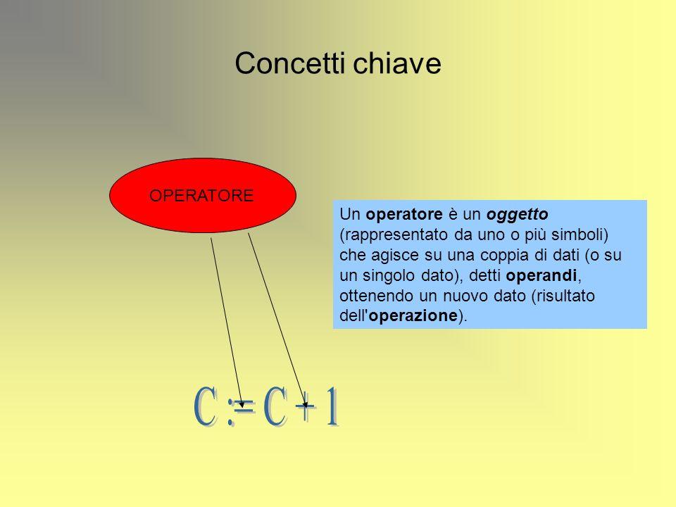 C := C + 1 Concetti chiave OPERATORE