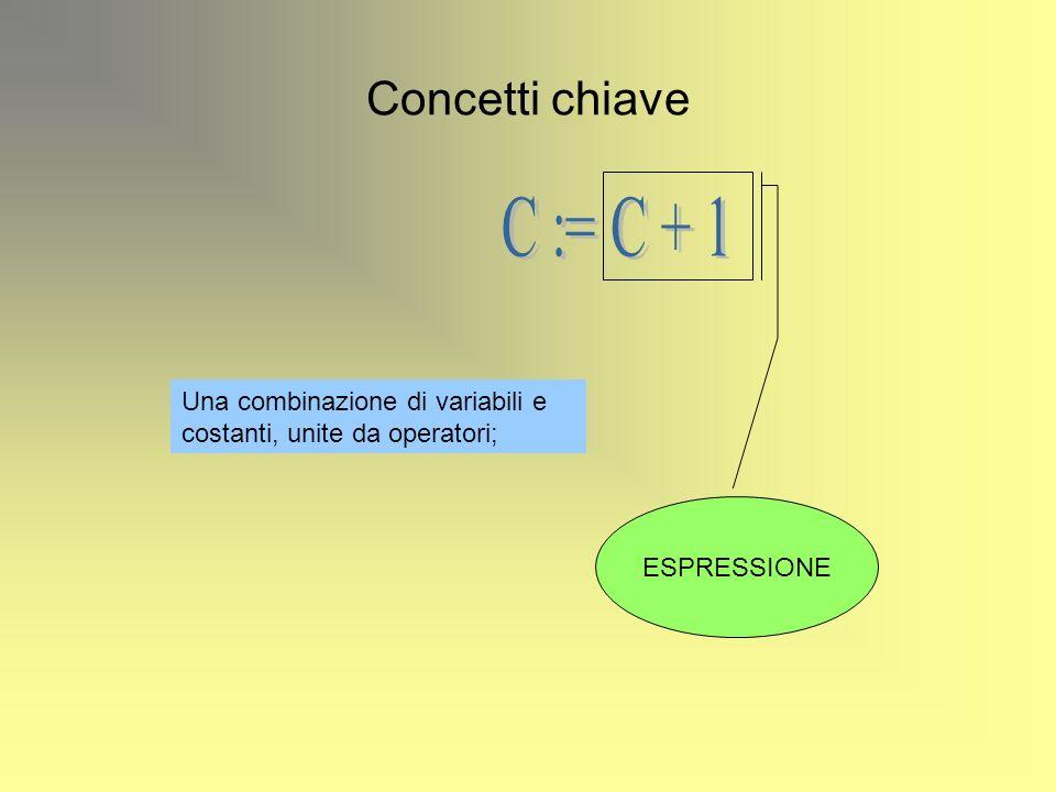Concetti chiave C := C + 1.