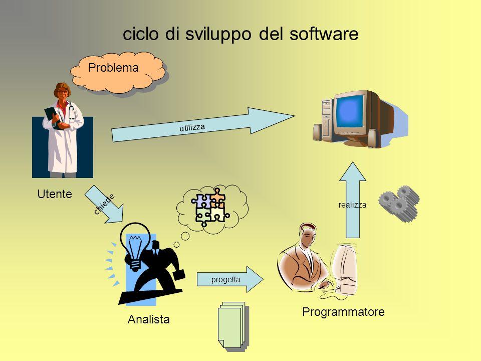 ciclo di sviluppo del software