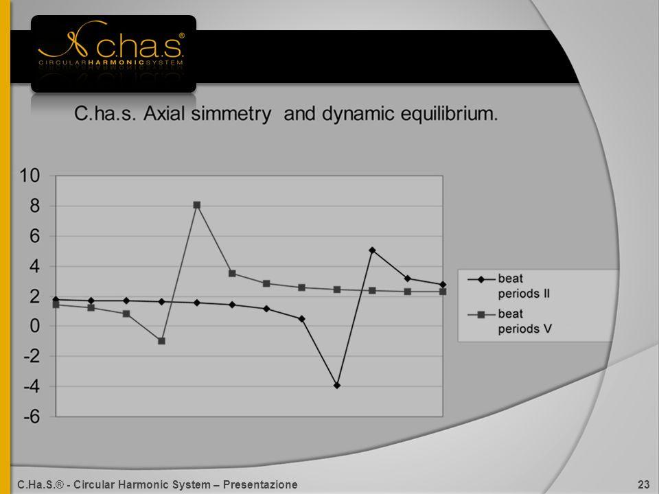 C.Ha.S.® - Circular Harmonic System – Presentazione 23