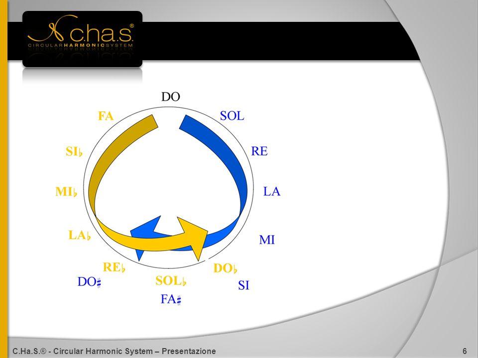 C.Ha.S.® - Circular Harmonic System – Presentazione 6