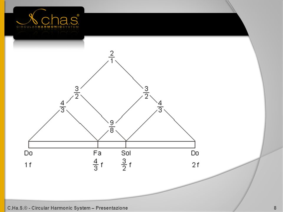C.Ha.S.® - Circular Harmonic System – Presentazione 8