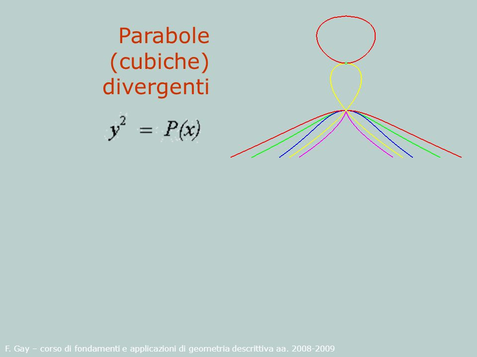 Parabole (cubiche) divergenti