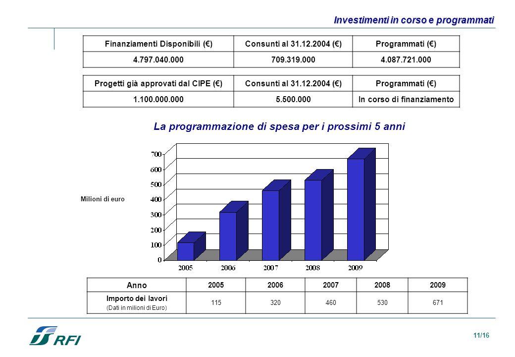 La programmazione di spesa per i prossimi 5 anni