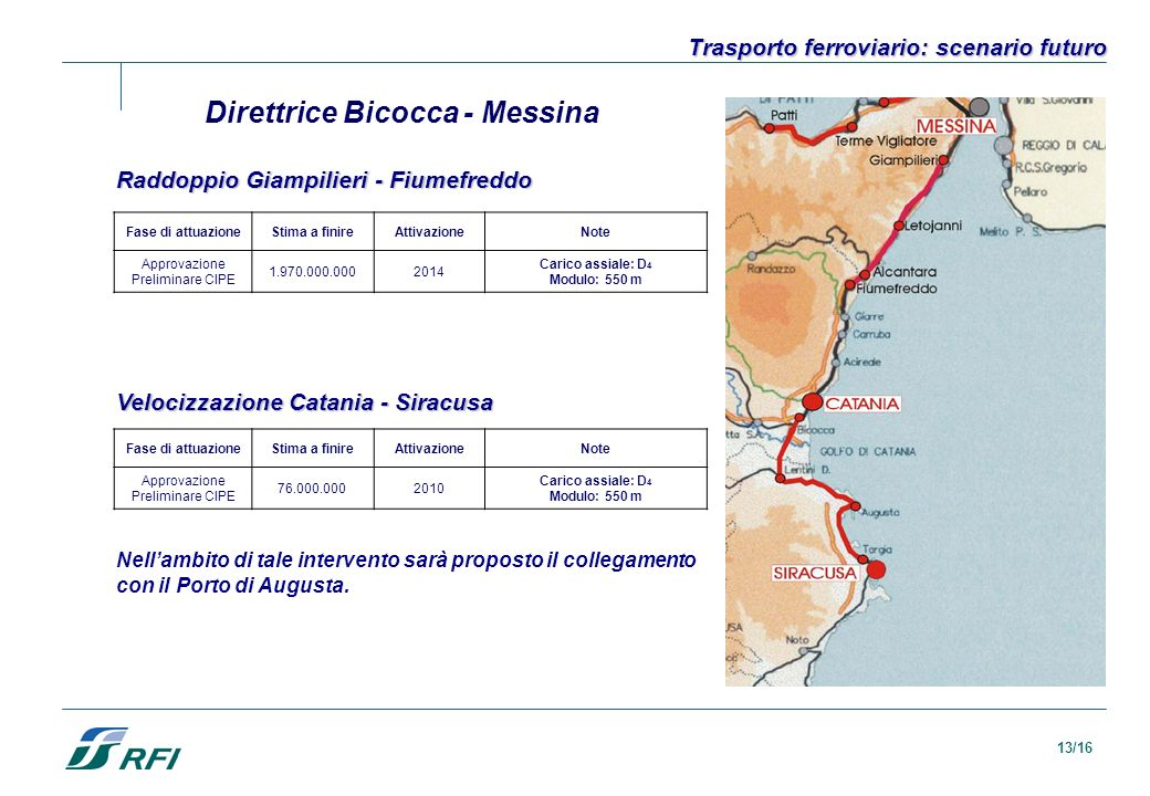 Direttrice Bicocca - Messina