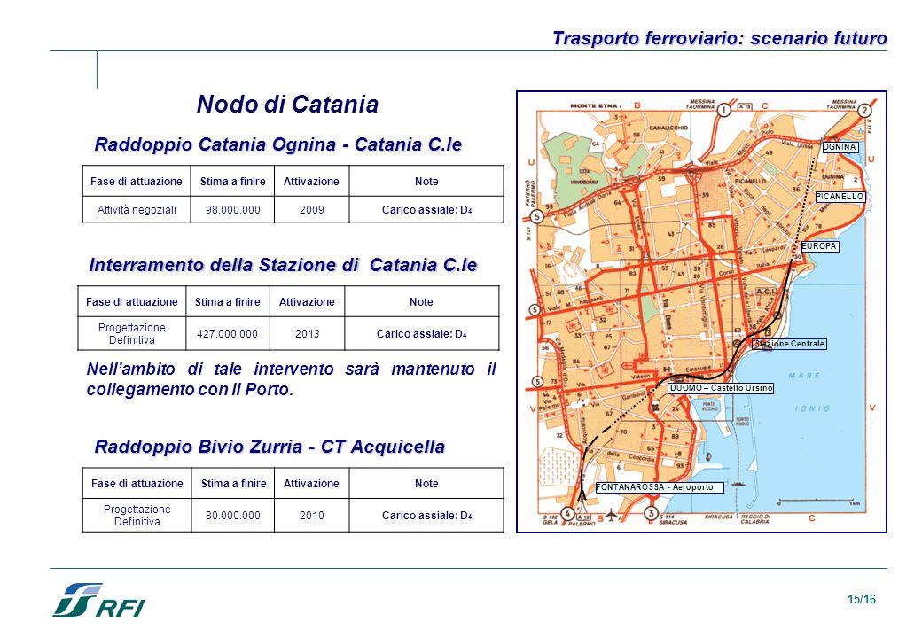Nodo di Catania Trasporto ferroviario: scenario futuro