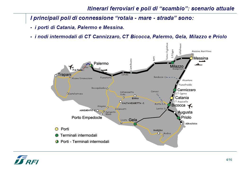 Itinerari ferroviari e poli di scambio : scenario attuale