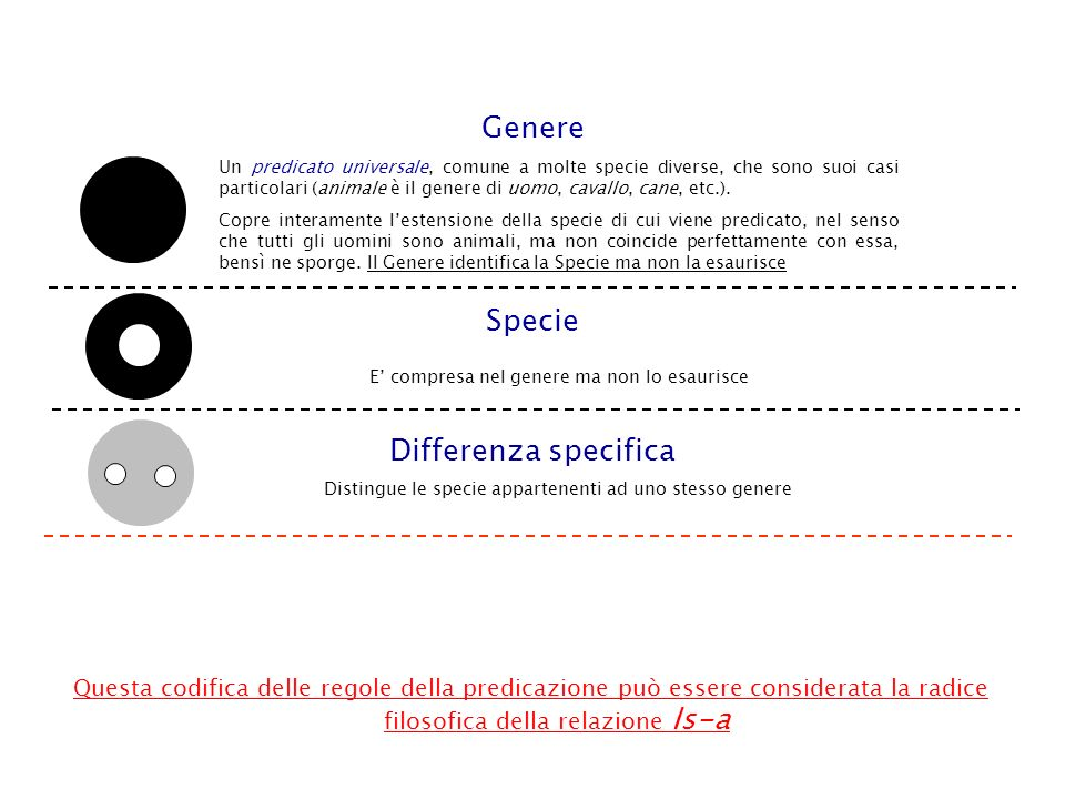 Genere Specie Differenza specifica
