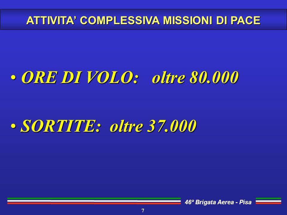 ATTIVITA' COMPLESSIVA MISSIONI DI PACE