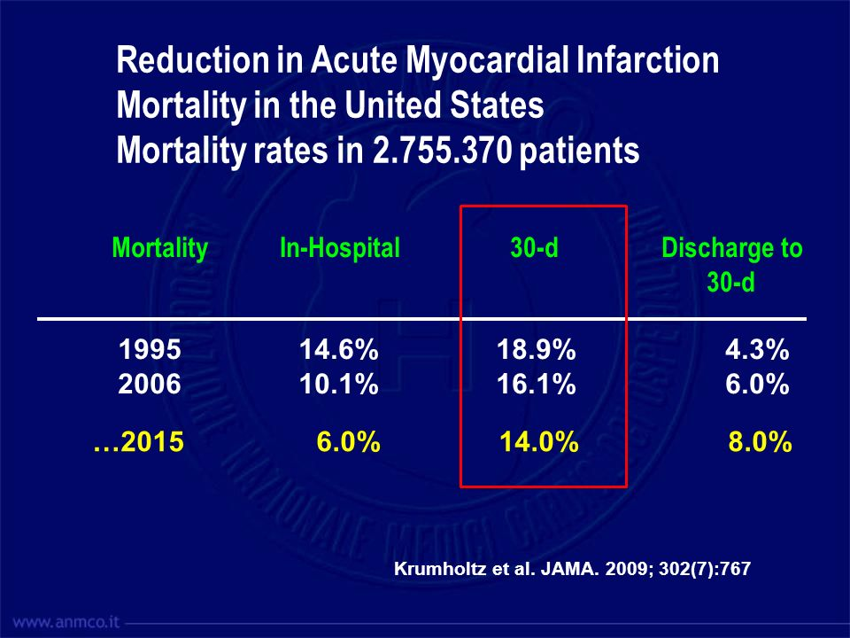Reduction in Acute Myocardial Infarction
