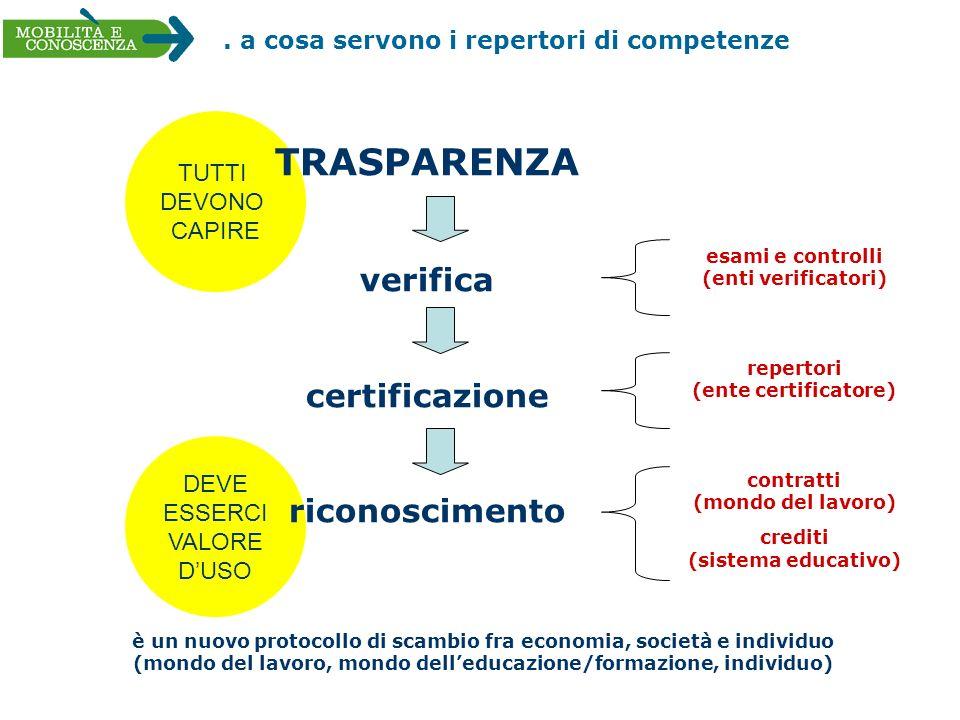 TRASPARENZA verifica certificazione riconoscimento