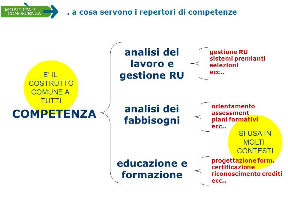 . a cosa servono i repertori di competenze educazione e formazione