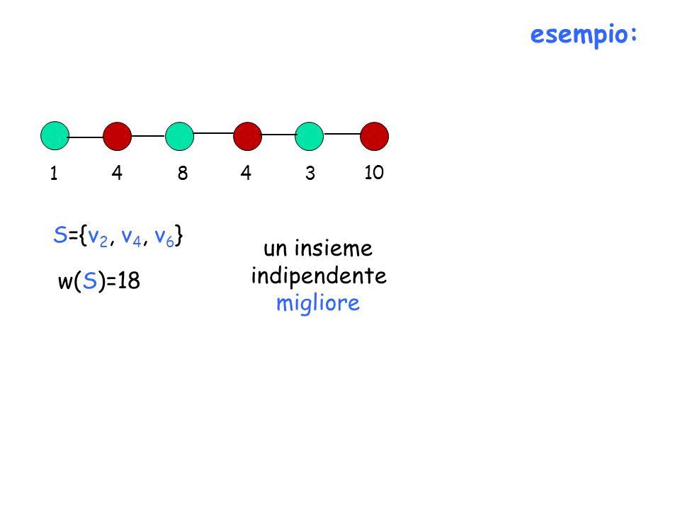 esempio: S={v2, v4, v6} un insieme indipendente migliore w(S)=18 1 4 8