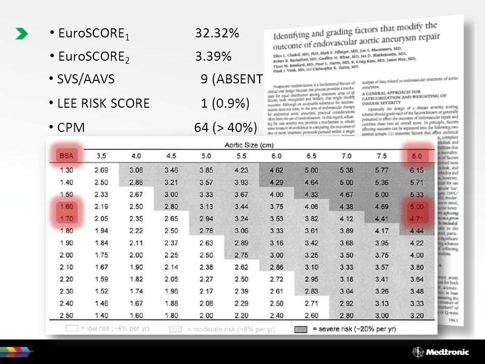 EuroSCORE1 32.32% EuroSCORE2 3.39% SVS/AAVS 9 (ABSENT) LEE RISK SCORE 1 (0.9%) CPM 64 (> 40%)