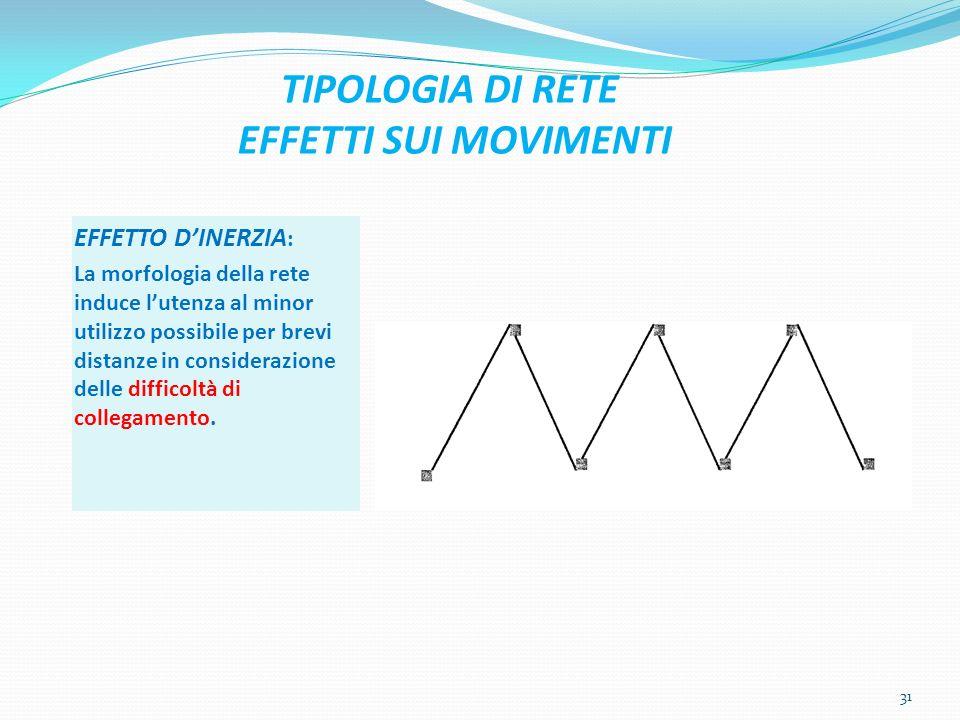 TIPOLOGIA DI RETE EFFETTI SUI MOVIMENTI