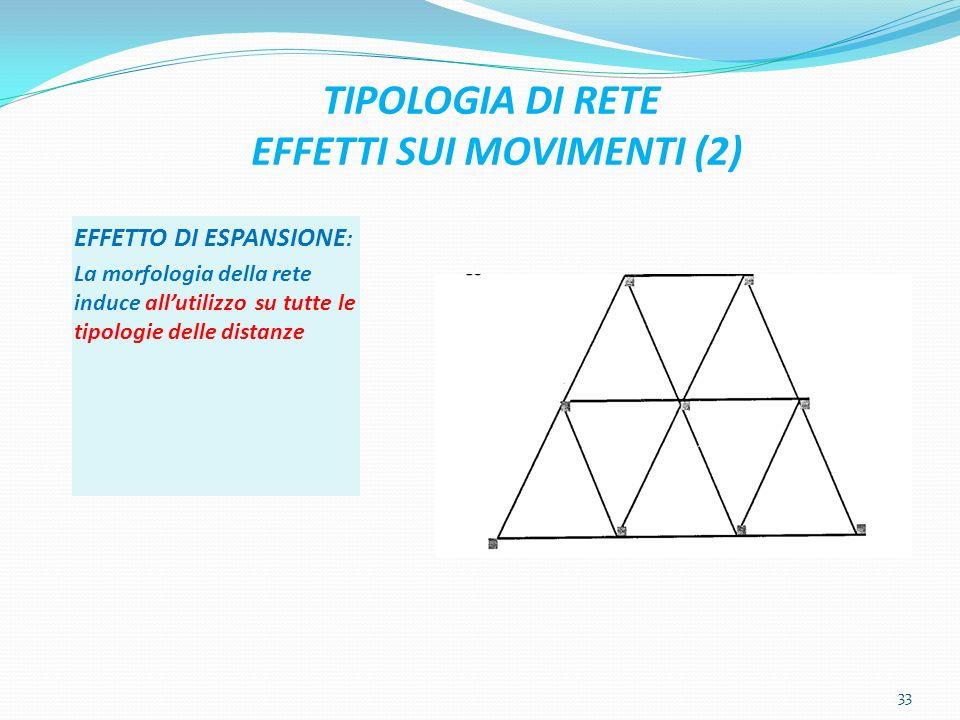 TIPOLOGIA DI RETE EFFETTI SUI MOVIMENTI (2)