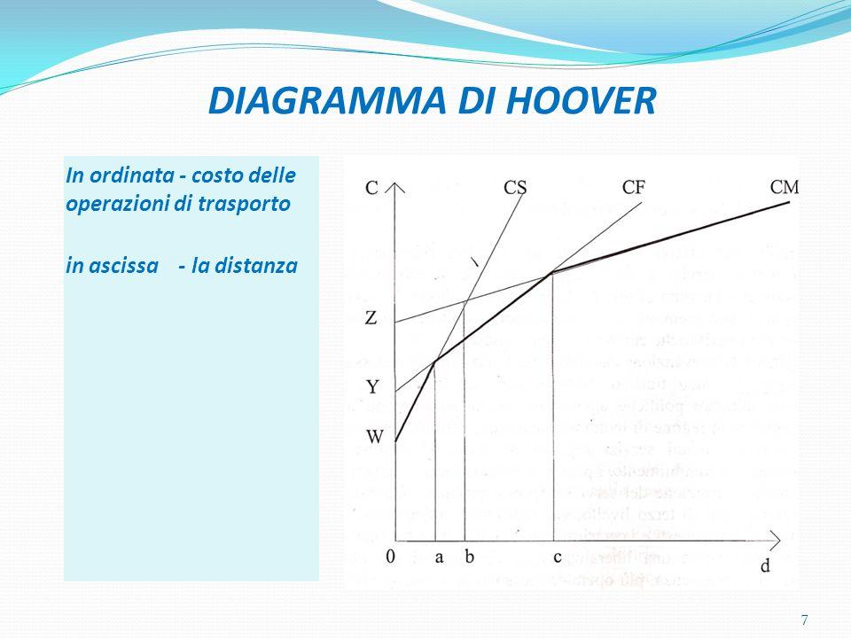 DIAGRAMMA DI HOOVER In ordinata - costo delle operazioni di trasporto