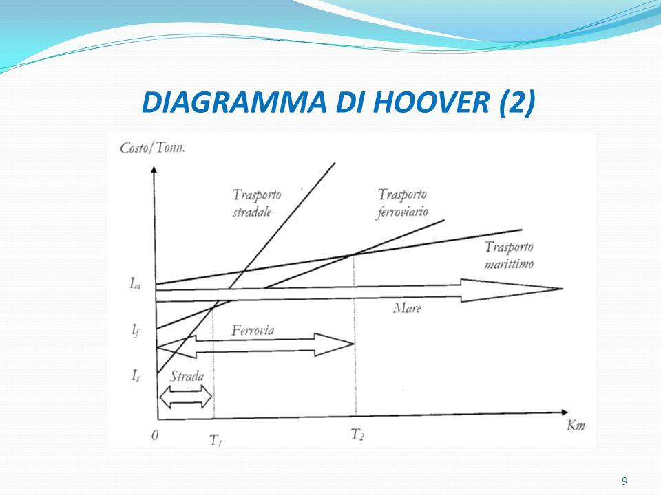 DIAGRAMMA DI HOOVER (2)